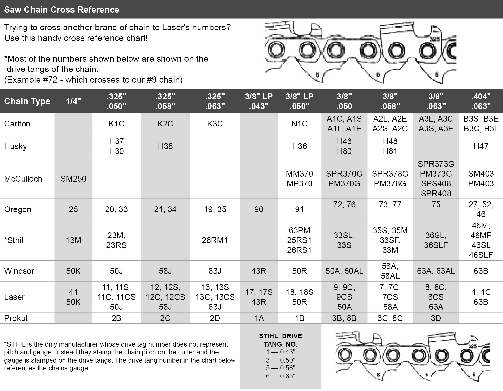 Cutter's Choice Canada - Pitch & Gauge Reference Chart